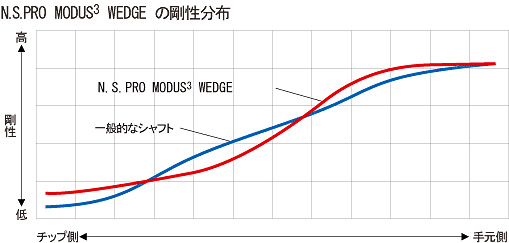 modus3_wedge_graph01