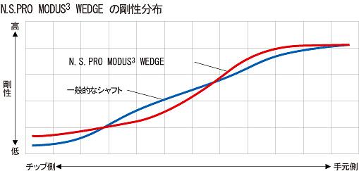 modus3_wedge_graph01