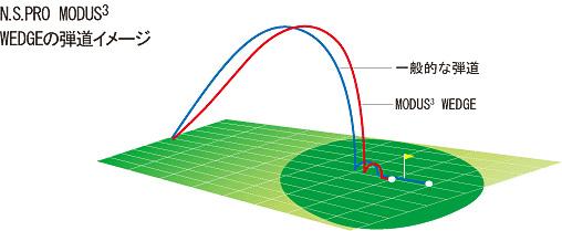 modus3_wedge_graph02